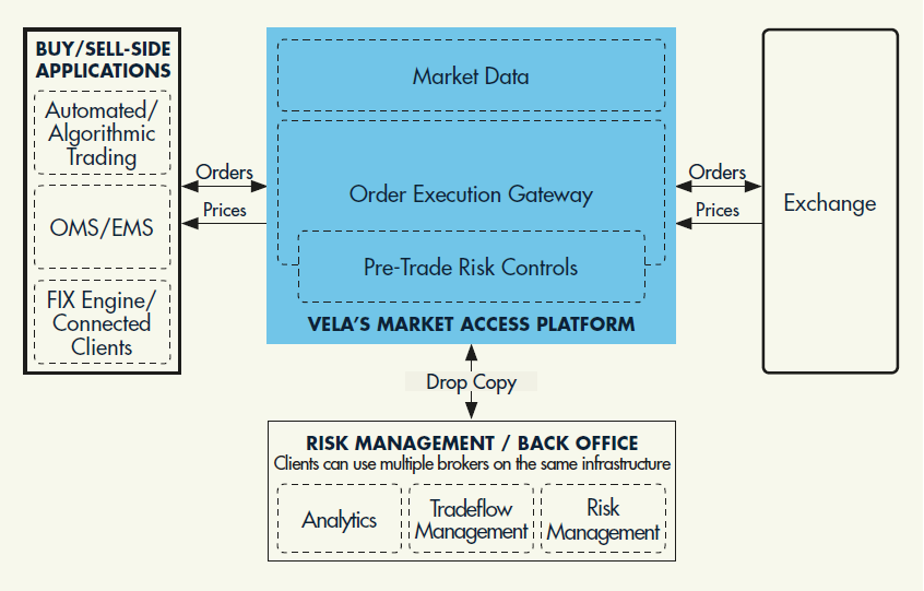 DMA Platform Diagram - How Vela's DMA Platform Works