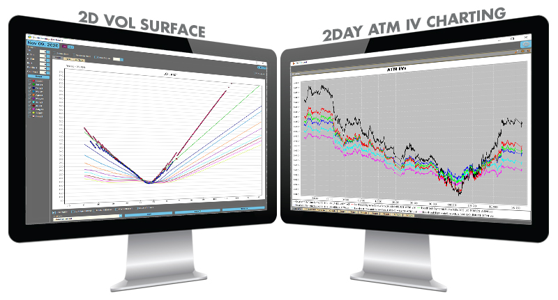 2D Vol Surface and 2Day ATM IV Charting