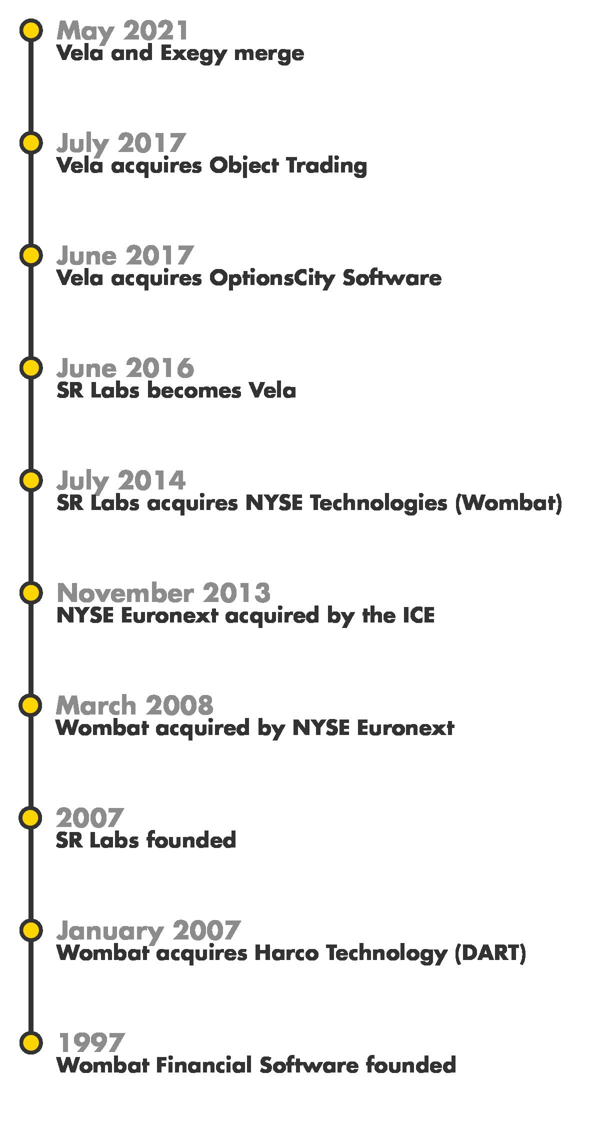 Vela's history at-a-glance
